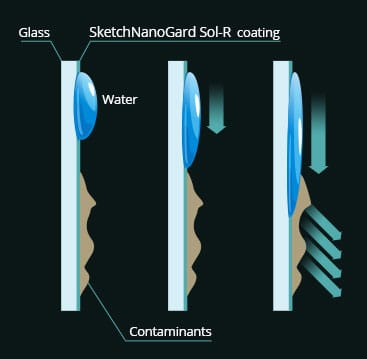 SketchNanoGard Self-Cleaning Hydrophilic Properties   Sketch Nanotechnologies