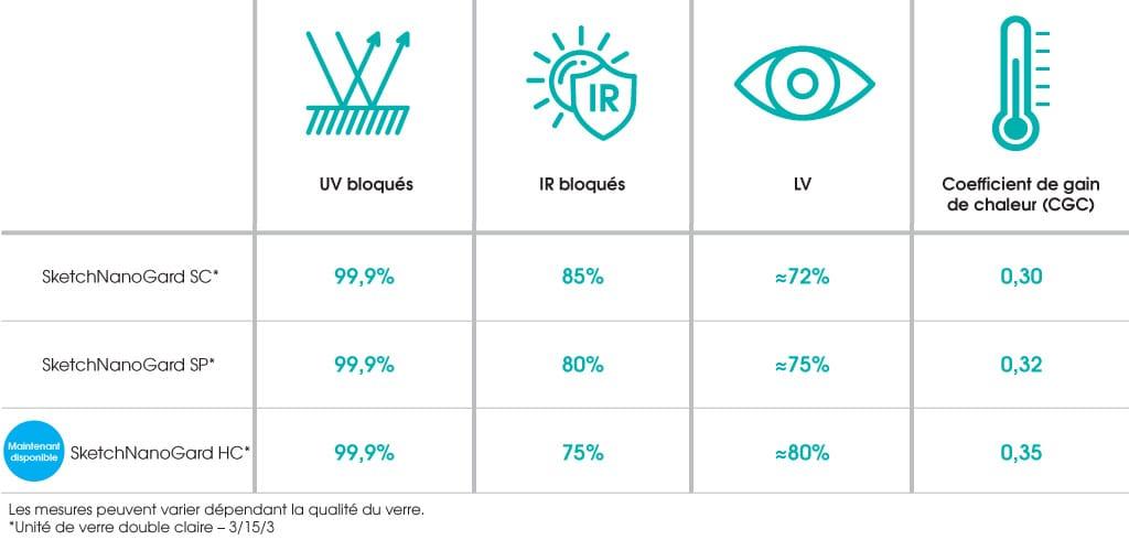 Tableau UV / IR / LV / CGC   Sketch Nanotechnologies
